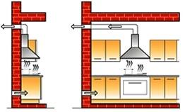 Umidit muffe condense indagini perizie tecniche - Scarico fumi cappa cucina a parete ...